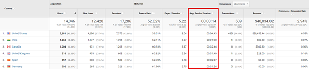 seo metrics in ga