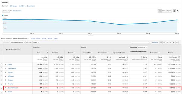google analytics measuring seo
