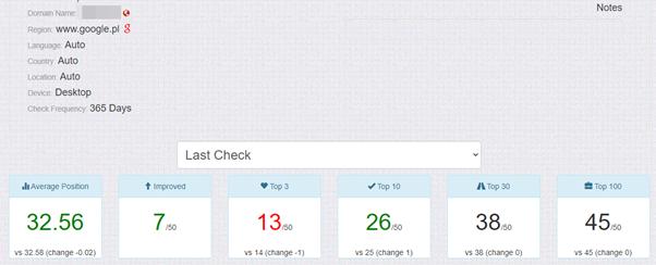 seo metrics in serprobot