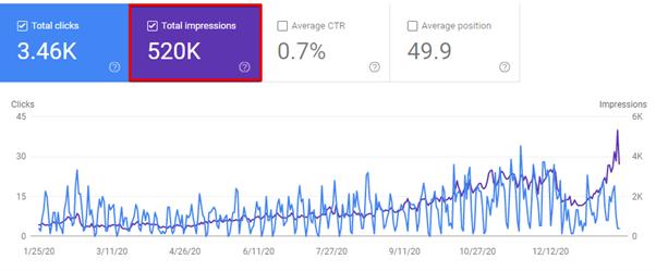 search visibility seo metrics