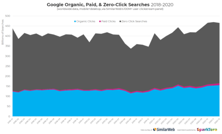 Zero-click searches during 3 years