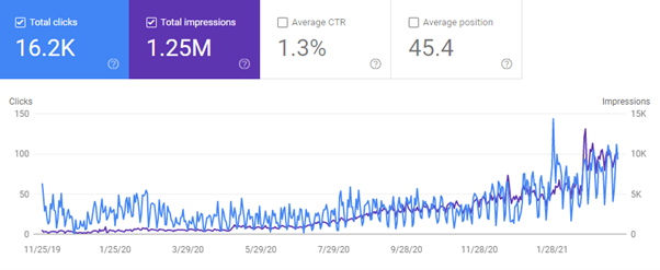 Increase in online visibility and organic traffic seo case study