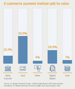 most popular payment methods in french e-commerce market