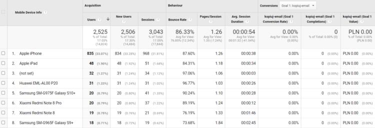 mobile traffic in google analytics