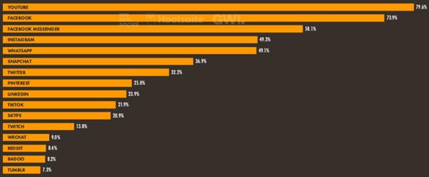social media channels in france statistics