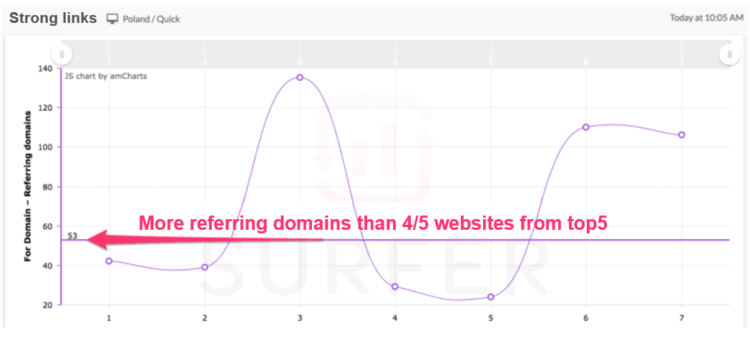 content optimization to obtain strong links