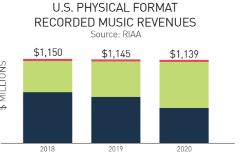 seo for music industry data