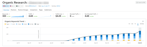 link building for cbd industry- results visibility
