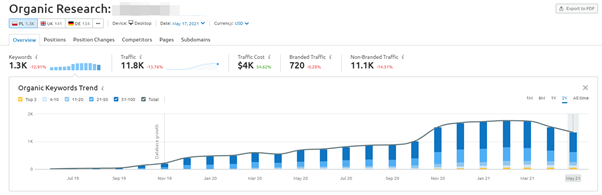 increase in visibilie link building for cbd case study