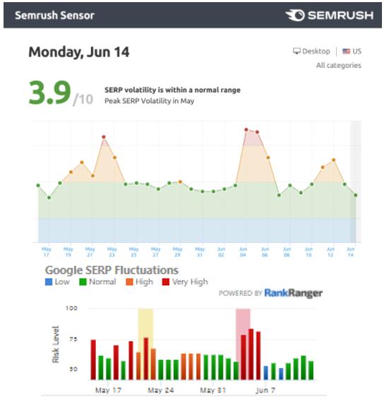 June 2021 Google Update SERP temperature