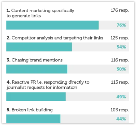 link generation and seo agencies offer comparison