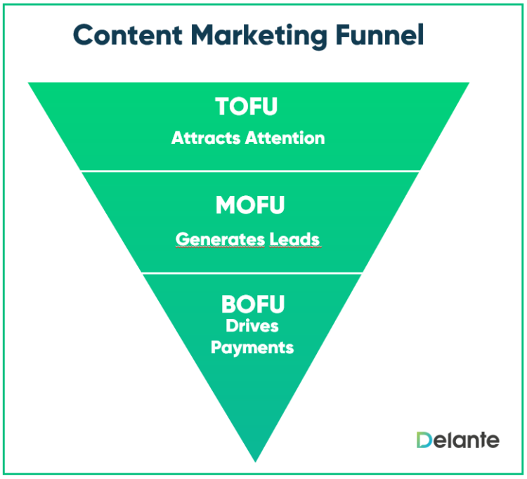 content marketing funnel stages