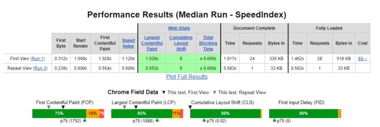 webpagetest delante web core vitals