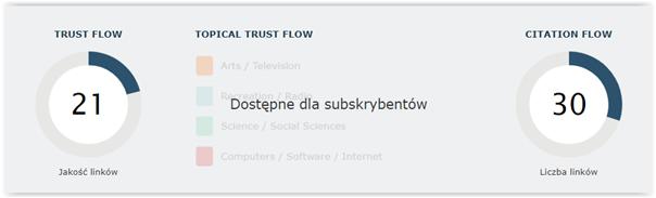 trust flow and seo kpi