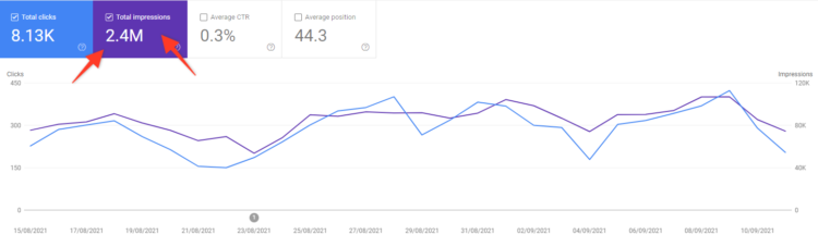 seo kpis - website visibility in google search console