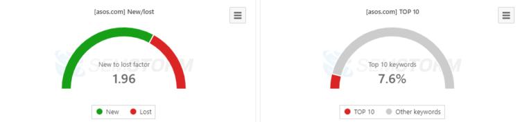 semstorm website visibility