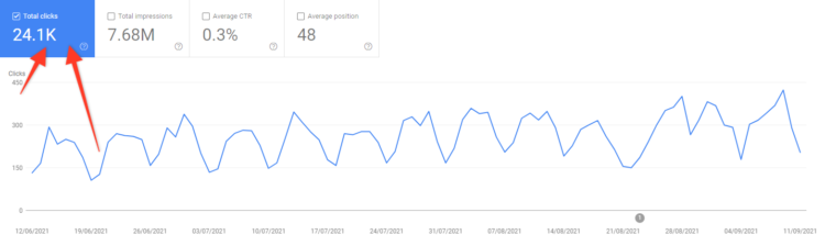 kpis for seo - organic traffic in search console