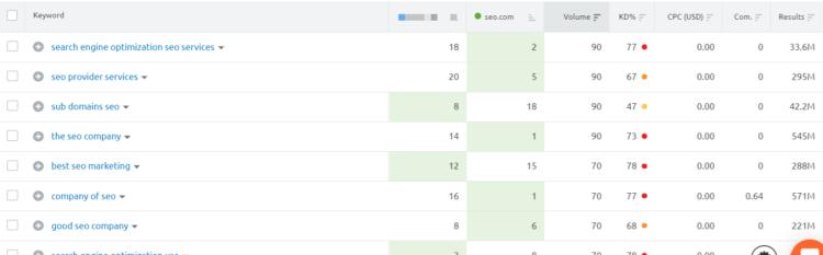 competitors' keywords report in semrush